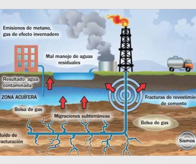 Revisarían contratos de fracking por AMLO