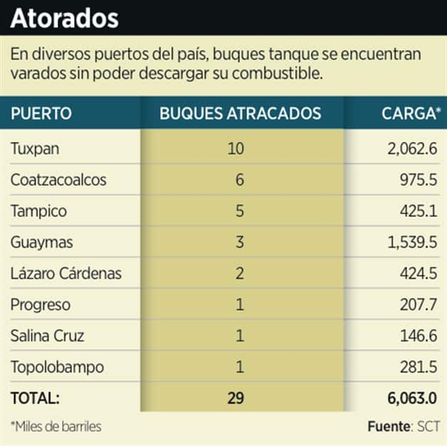 Colapsan buques con combustibles