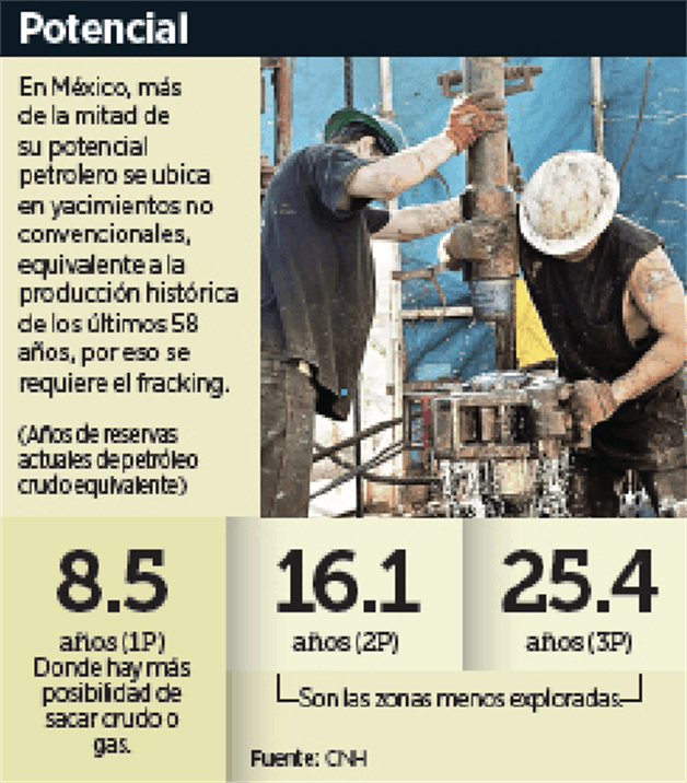 Alistan la ley 'antifracking'